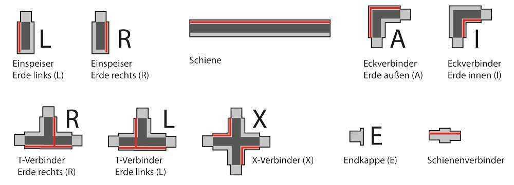 3-Phasen Schienensystem - die Komponenten