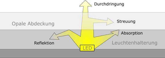 Lichtdurchlässigkeit - Schaubild