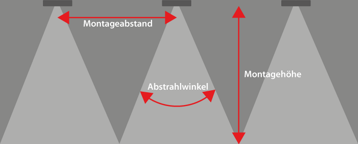 LED Hallenstrahler - Montage Abstrahlwinkel Montagehöhe
