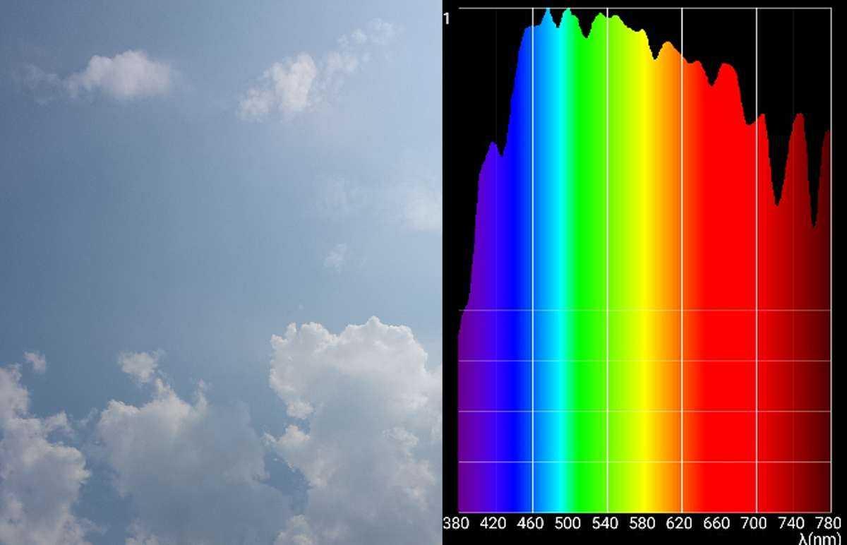 Lichtspektrum des Sonnenlichtes