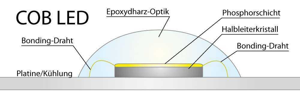 Funktion der COB LED
