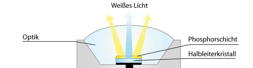 Die LED - das Prinzip