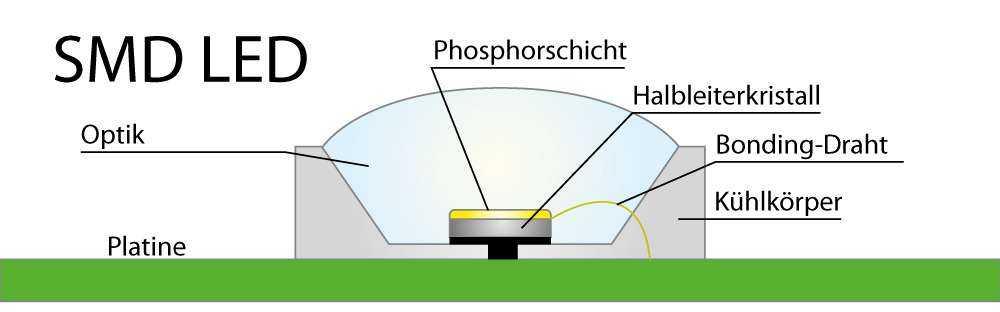 Funktion der SMD LED