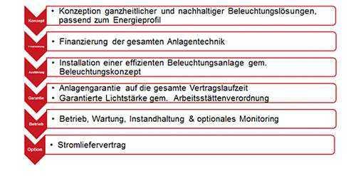 Leistungsbausteine Beleuchtungs-Contracting