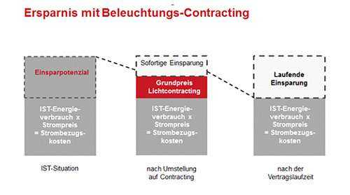 Ersparnis mit Beleuchtungs-Contracting