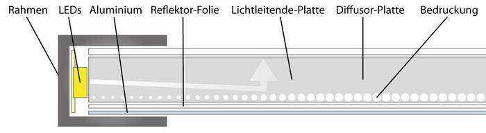 csm_LED-Panel-Aufbau-Querschnitt_6d8ef3ff1e