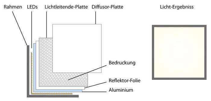 LED Panel - Aufbau der Schichten mit Druck