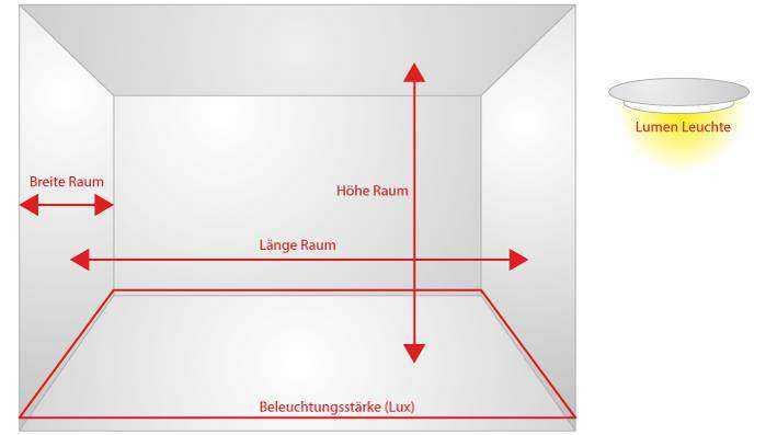Online Lichtberechnung Beleuchtungsstärke Lux