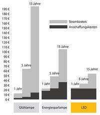 csm_chart_was_bringt_02_454d216877