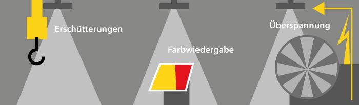 LED Hallenstrahler - weitere Anforderungen