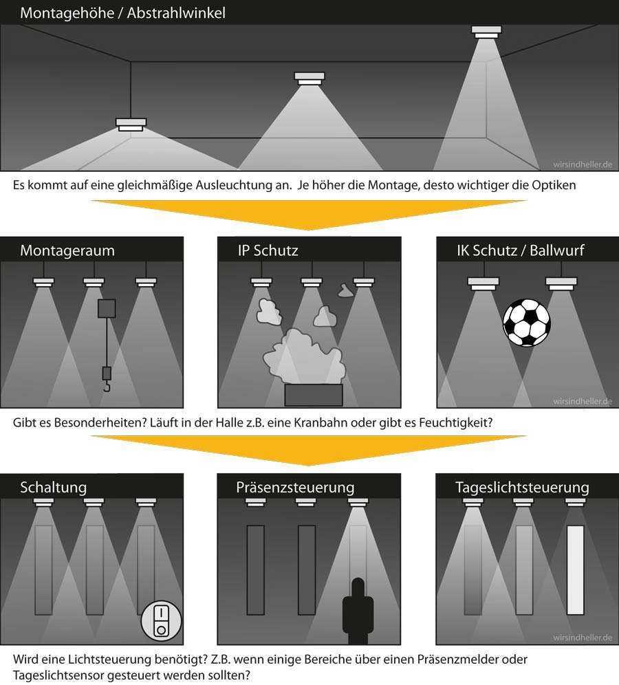 Infografik LED Hallenstrahler Auswahlkriterien