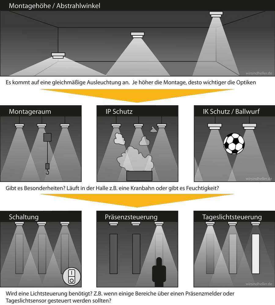 Infografik Hallenstrahler