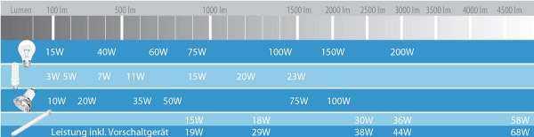 schaubild-watt-lumen.jpg