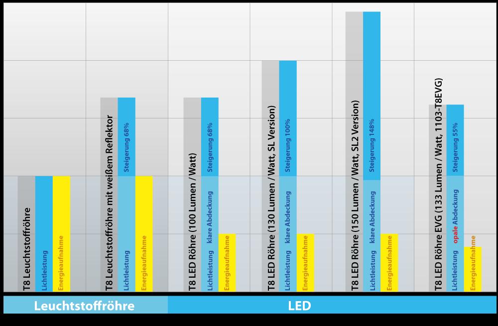 vergleich-led-leuchtstoffroehre