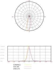WSH Linienlichtsystem LS15 - Abstrahlwinkel 30°