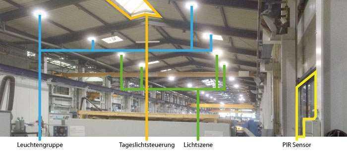 Lichtsteuerung für Hallenbeleuchtungen