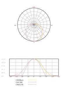 LS15 Lichtverteilungskurve 140°