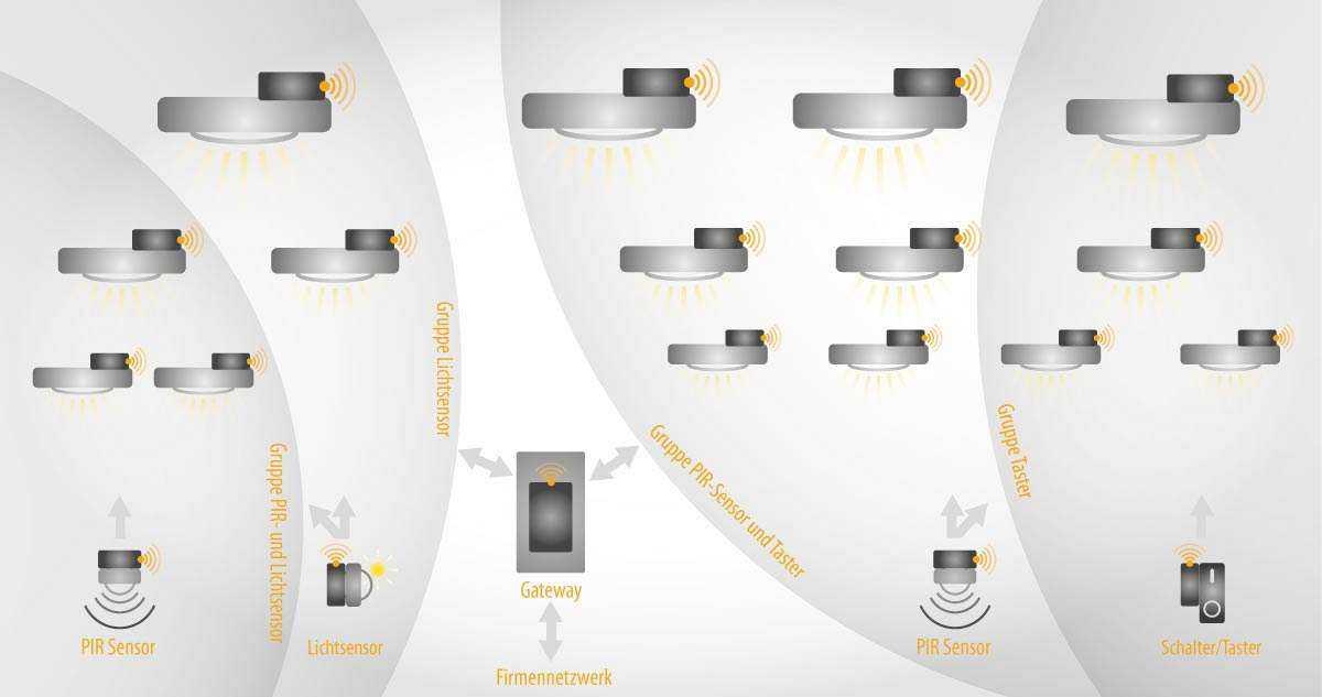 WSH PRO Building Lichtsteuerung Schaubild