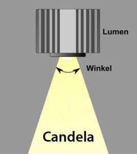 Lumen zu Candela umrechnen