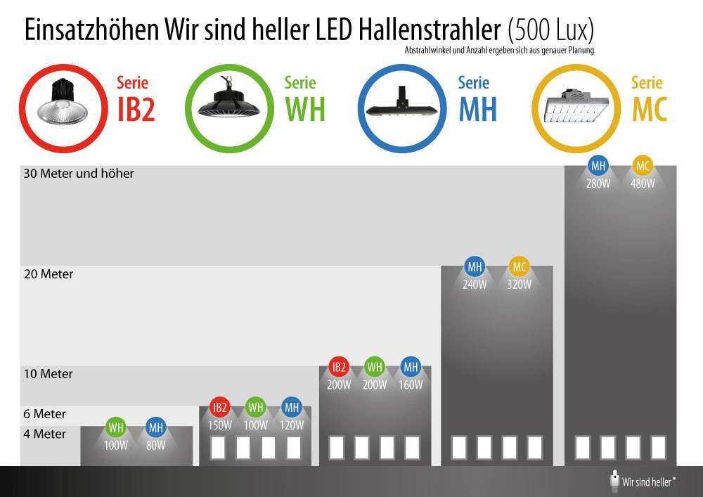 WSH Einsatzhöhen verschiedener LED Hallenstrahler