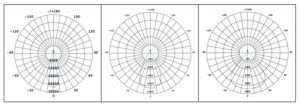 WSH LED Hallenstrahler MC Lichtverteilungen