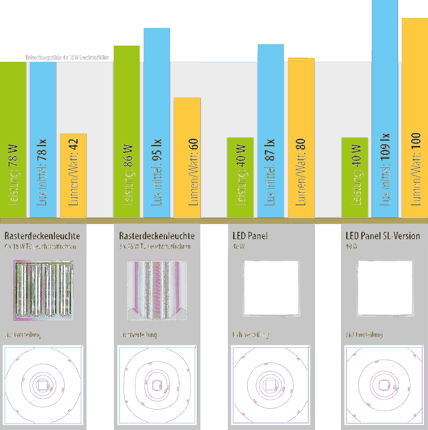Konzept Vergleich Rasterdeckenleuchten