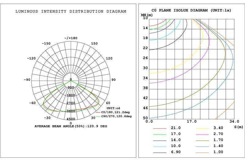 LED Hallenstrahler WH SL WH SL2 120°