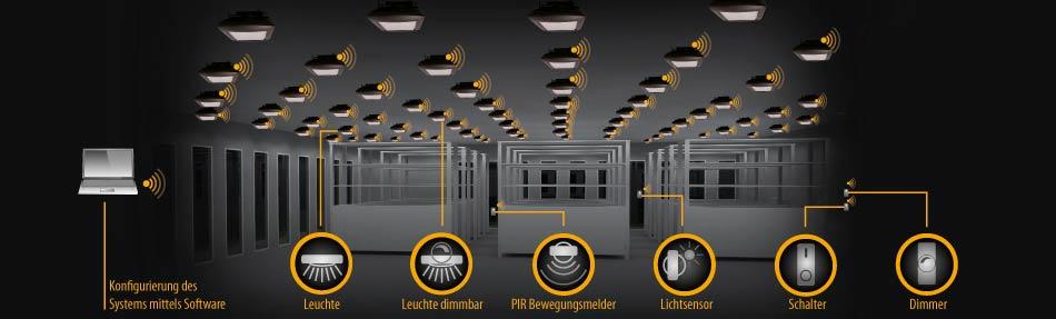Wir sind heller - Industrie Lichtsteuerung