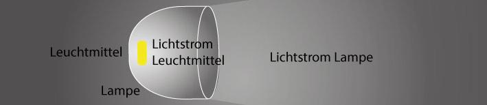 Leuchtenbetriebswirkungsgrad