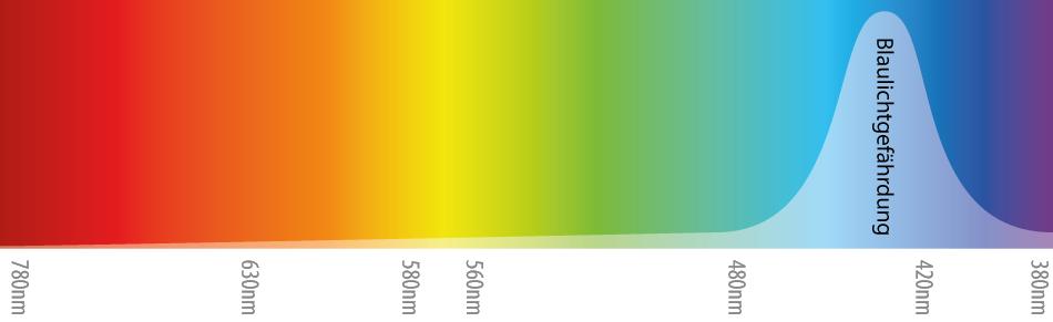 Photobiologische Sicherheit Blaulichtgefährdung