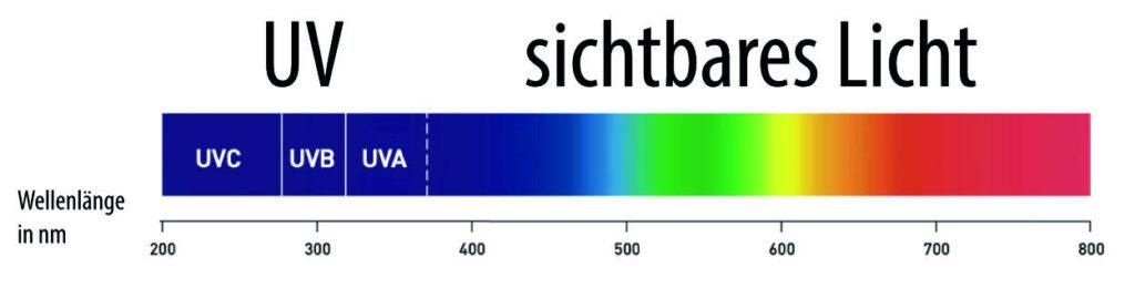 UV Licht Spektrum