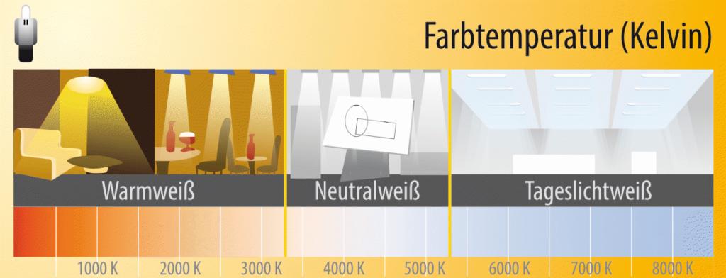Grafik Farbtemperatur und Kelvin