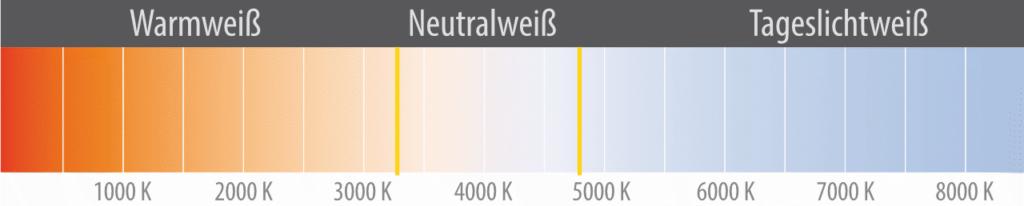 Schaubild Farbtemperatur Kelvin
